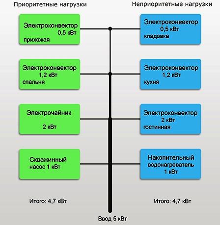 Экономные системы электрического отопления